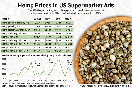 Major grocers dedicating more ad space to hemp food products in 2021